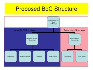 Proposed BoC Structure