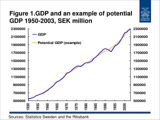 Figure 1.GDP and an example of potential GDP 1950-2003, SEK million