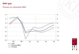 BNP-gap