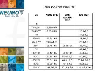 SMS. ISO 与 BPE 管道的比较