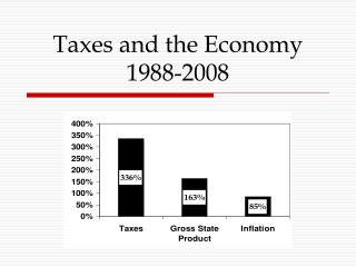 Taxes and the Economy 1988-2008
