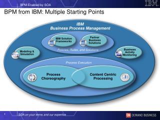 IBM Business Process Management