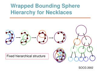 Wrapped Bounding Sphere Hierarchy for Necklaces