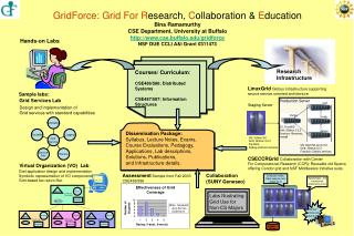 GridForce: Grid For R esearch,  C ollaboration &  E ducation Bina Ramamurthy