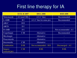 First line therapy for IA