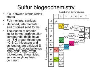 Sulfur biogeochemistry