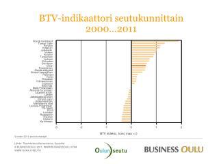 BTV-indikaattori seutukunnittain 2000…2011