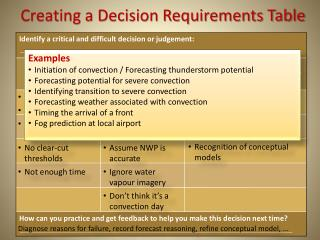 Creating a Decision Requirements Table