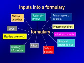 Inputs into a formulary