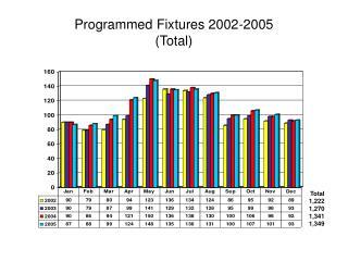 Programmed Fixtures 2002-2005  (Total)