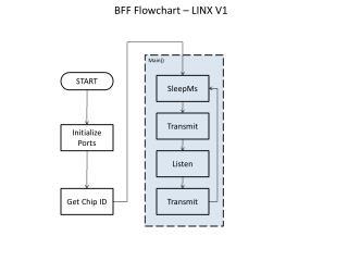 BFF Flowchart – LINX V1