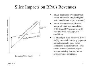 Slice Impacts on BPA's Revenues