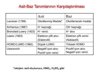 A s i t -Ba z  T anımlarının Karşılaştırılması