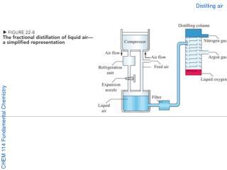 Distilling air