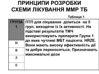 ПРИНЦИПИ РОЗРОБКИ СХЕМИ ЛІКУВАННЯ ММР ТБ Таблиця 1