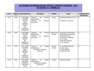 ATIVIDADES DE MOBILIZAÇÃO SOCIAL CONTRA A DENGUE - 2011 DS BARRA/ R. VERMELHO