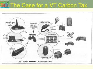 The Case for a VT Carbon Tax
