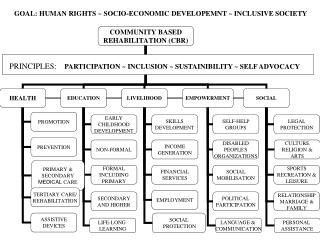 GOAL: HUMAN RIGHTS  ~  SOCIO-ECONOMIC DEVELOPEMNT  ~  INCLUSIVE SOCIETY