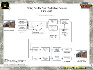 Dining Facility Cash Collection Process Flow Chart