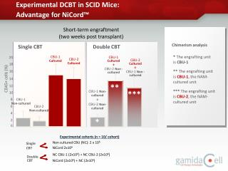Experimental DCBT in SCID Mice:  Advantage for NiCord™