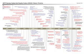 WTP Nuclear Safety And Quality Culture (NSQC) History Timeline