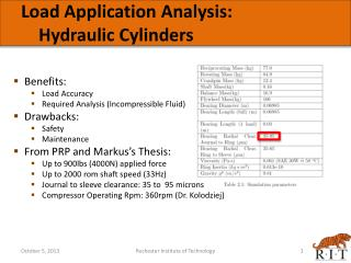 Load Application Analysis: Hydraulic Cylinders