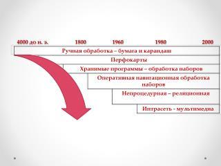 4000 до н. э.          1800     1960                    1980                      2000