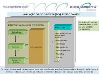 avaliação do ciclo de vida ( acv ): estado da arte.