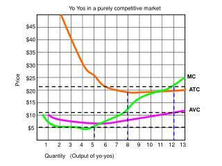 Quantity   (Output of yo-yos)