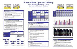 Power-Aware Operand Delivery Erika Gunadi and Mikko H. Lipasti University of Wisconsin - Madison
