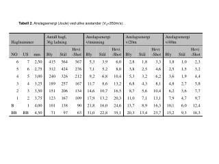 Tabell 2 . Anslagsenergi (Joule) ved ulike avstander (V 0 =350m/s).