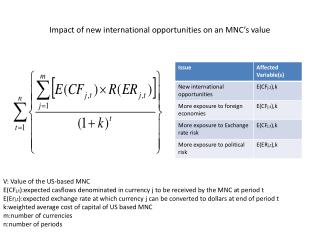Impact of new international opportunities on an MNC's value