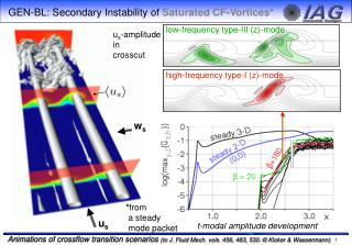 GEN-BL:  Secondary Instability of  Saturated CF-Vortices*
