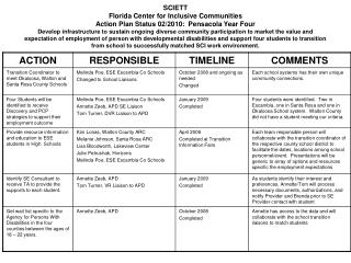 SCIETT Florida Center for Inclusive Communities Action Plan Status 02/2010:  Pensacola Year Four