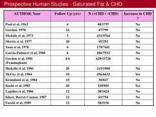 Prospective Human Studies - Saturated Fat & CHD: