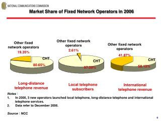 Market Share of Fixed Network Operators in 2006