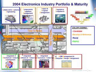 2004 Electronics Industry Portfolio & Maturity