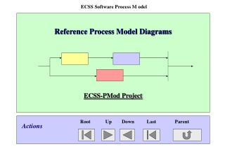 ECSS Software Process M odel