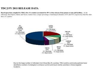 TDCJ FY 2011 RELEASE DATA