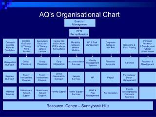 AQ's Organisational Chart