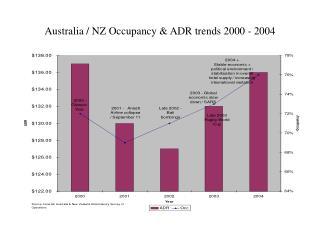 Australia / NZ Occupancy & ADR trends 2000 - 2004