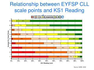 Relationship between EYFSP CLL scale points and KS1 Reading performance