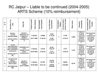 RC Jaipur – Liable to be continued (2004-2005) ARTS Scheme (10% reimbursement)