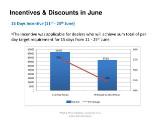 Incentives & Discounts in June