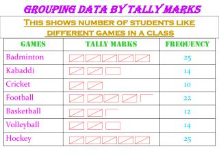 GROUPING DATA BY TALLY MARKS