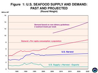 Figure  1: U.S. SEAFOOD SUPPLY AND DEMAND:   PAST AND PROJECTED