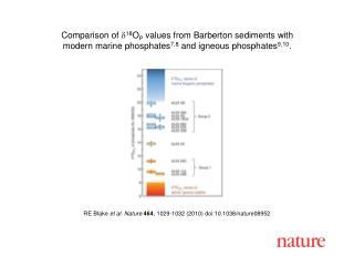 RE Blake  et al. Nature 464 , 1029-1032 (2010) doi:10.1038/nature08952