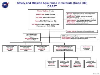 Safety and Mission Assurance Directorate (Code 300) DRAFT