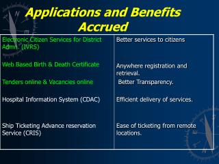 Applications and Benefits Accrued