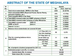 ABSTRACT OF THE STATE OF MEGHALAYA